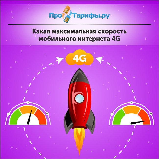 Какая максимальная скорость мобильного интернета 4G